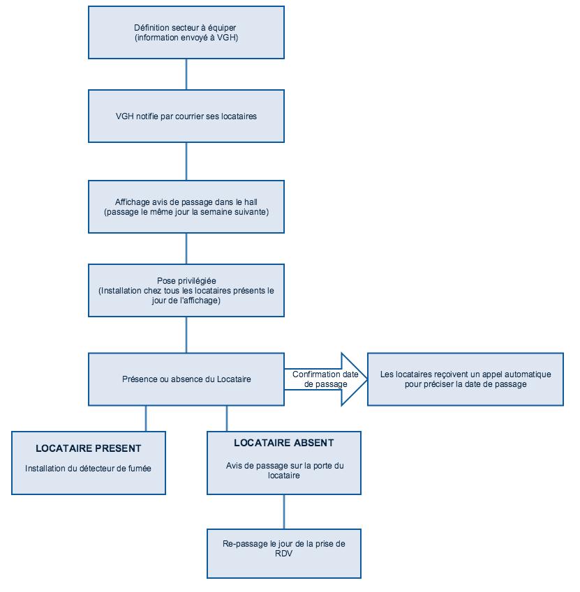 Processus d'installation des détecteurs de fumée